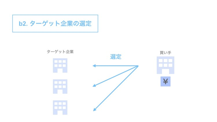 c2. ターゲット企業の選定