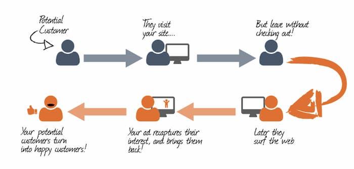 Hình ảnh của mô hình nhắm mục tiêu lại.  Đây là một chiến thuật tiếp thị trả cho mỗi nhấp chuột hiệu quả để tăng chuyển đổi