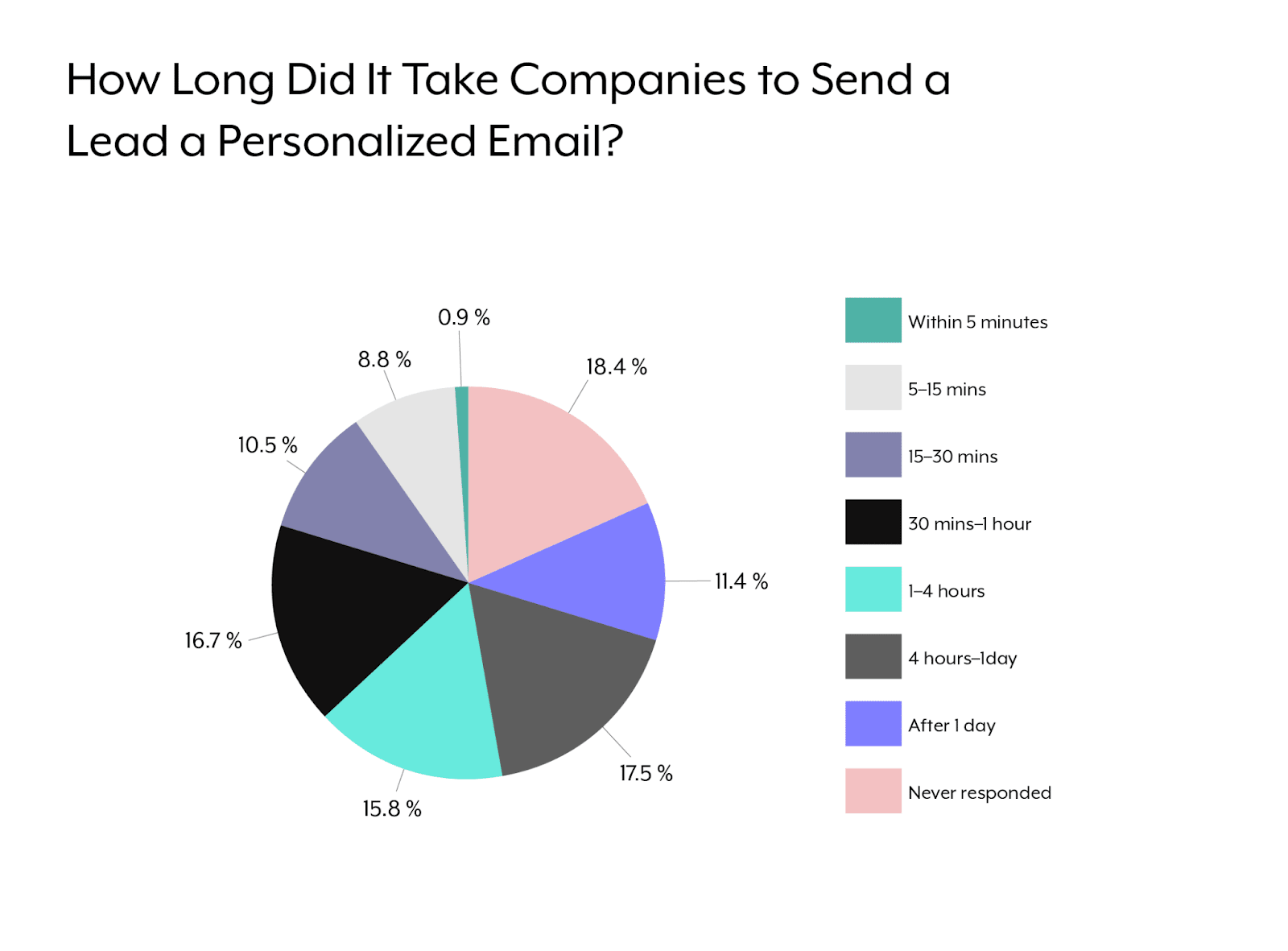 A pie chart that breaks down how long it took companies to respond to an inbound lead.
