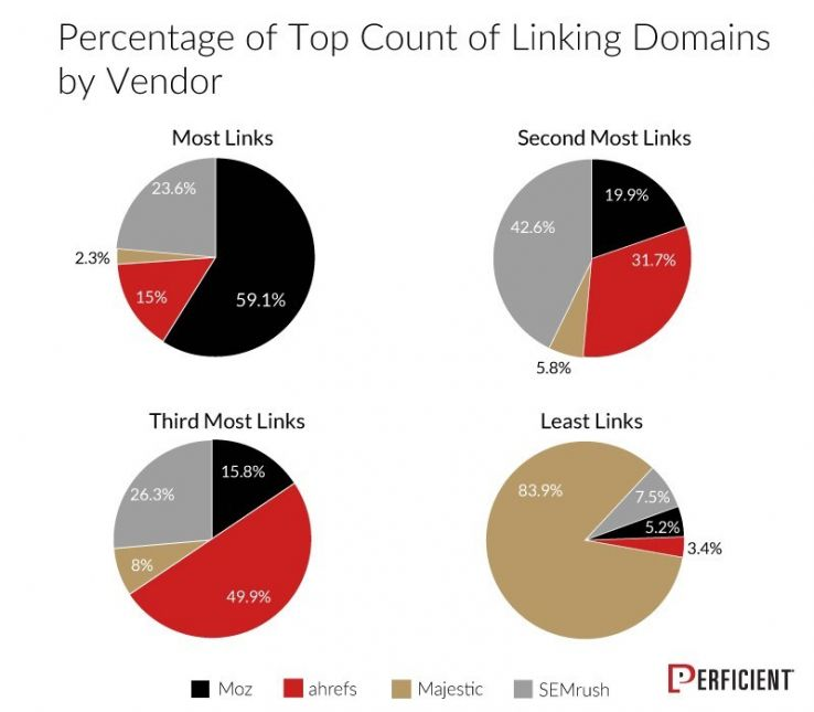 Сравнительный график инструментов анализа уникальных доменов в ссылочном профиле