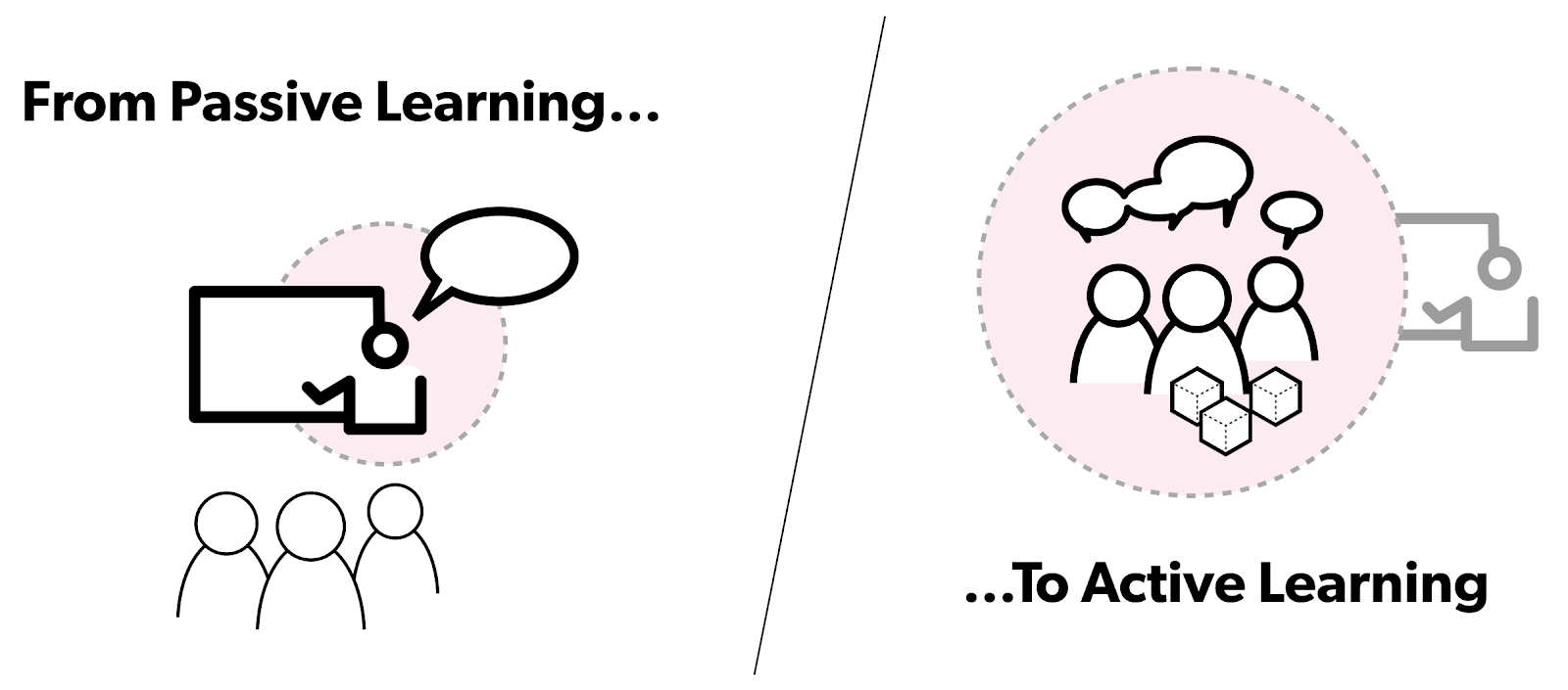 Passive vs Active learning in design leadership and education.