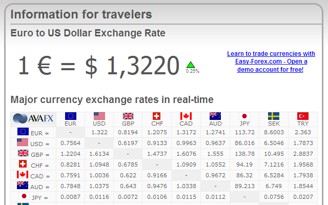 Exchange rates - Chrome Web Store