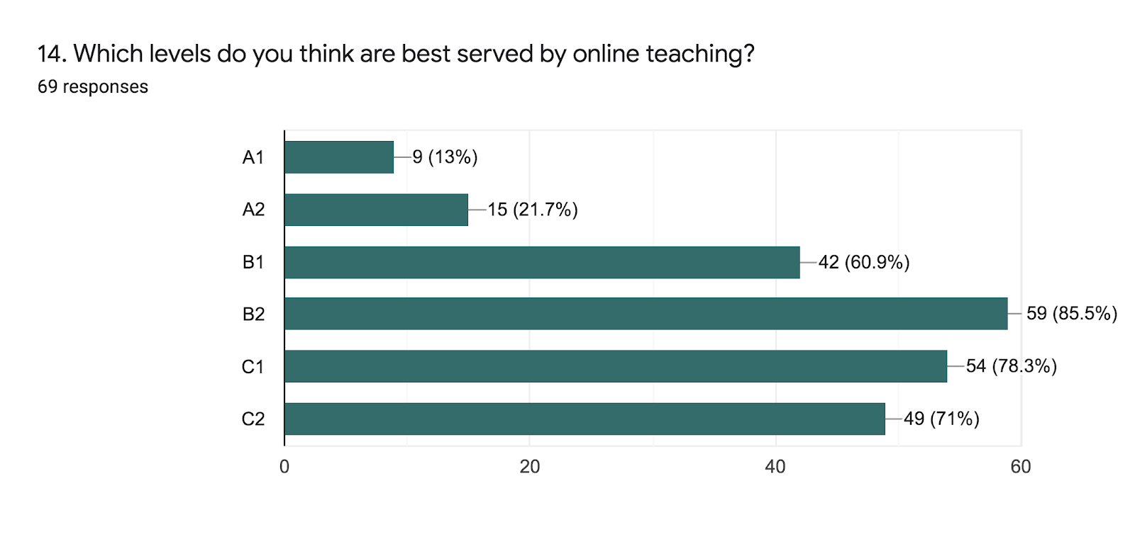 Forms response chart. Question title: 14. Which levels do you think are best served by online teaching?. Number of responses: 69 responses.