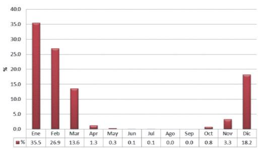 Distribution annuelle des accouchements à la station de la Raya