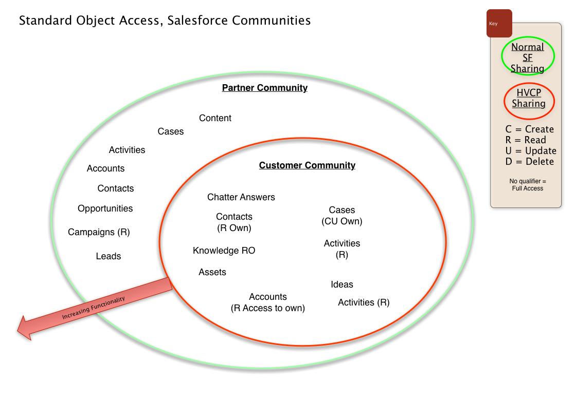 Standard Object Access, Salesforce Communities