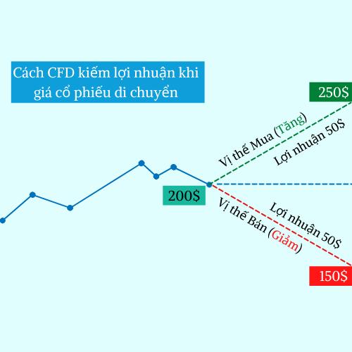 Giao dịch CFD kiếm tiền như thế nào?
