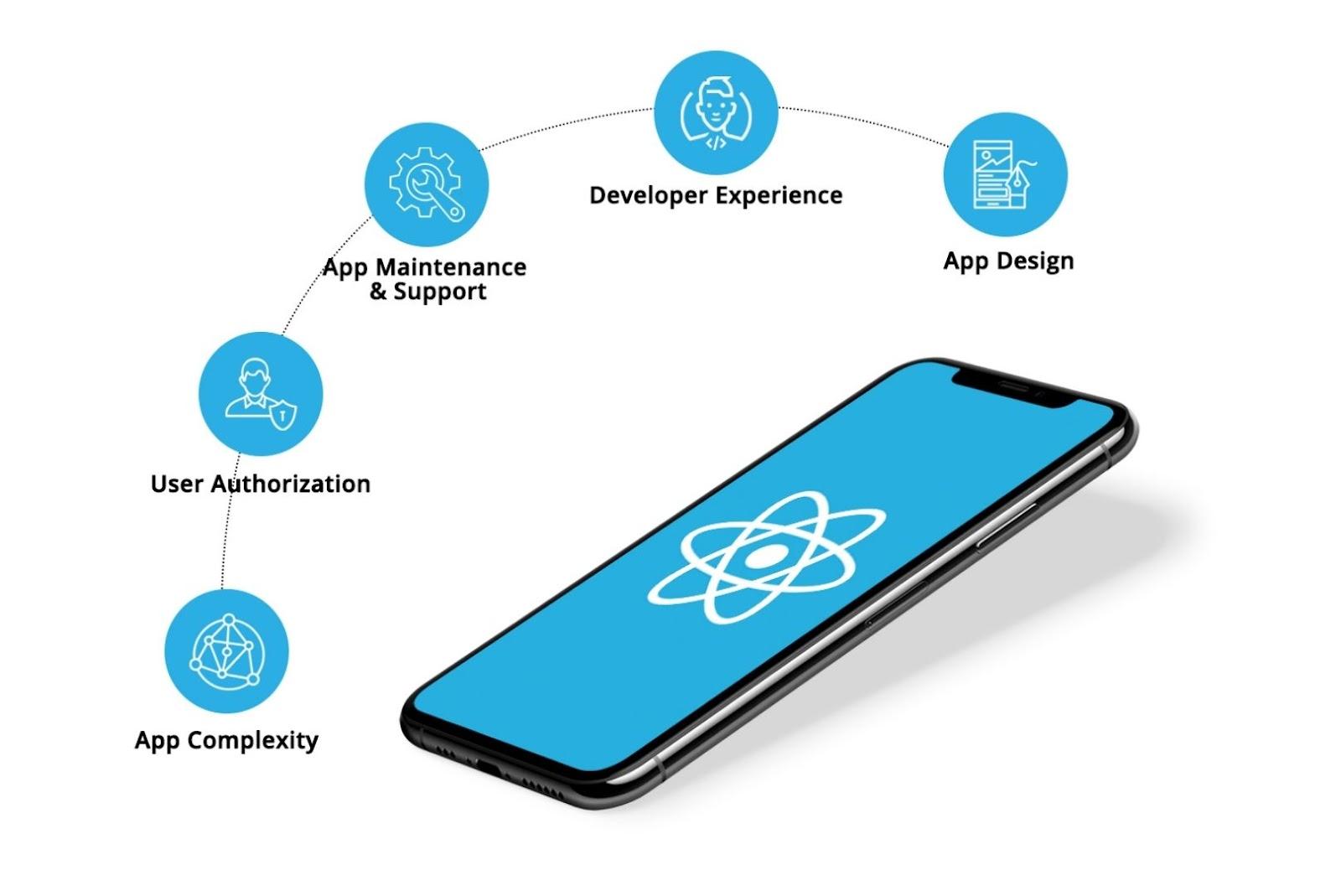 factors affecting the cost react native app development