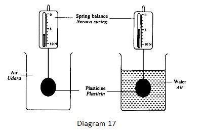 What is the upthrust on the plasticine? /  Apakah tujah ke atas bagi plastisin itu?