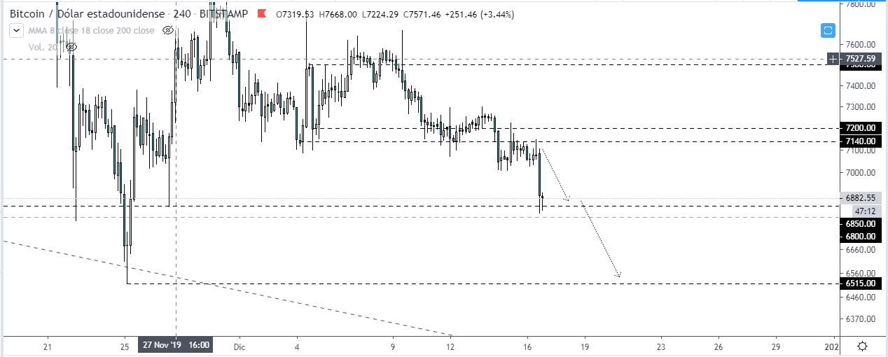 Proyección realizada el día Lunes 16/12 antes de la caída de Bitcoin hacia USD 7.000