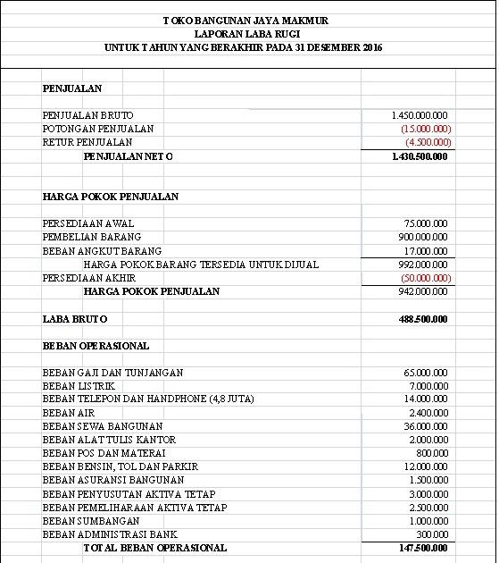 Contoh Laporan Keuangan Toko Material Bangunan Kumpulan Contoh Laporan