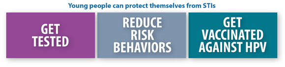 This graphic outlines the steps young people can take to protect themselves against STIs, such as getting tested, reducing risk behaviors, and getting vaccinated against HPV.