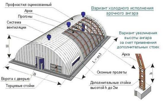 Как построить ангар из металлопрофиля