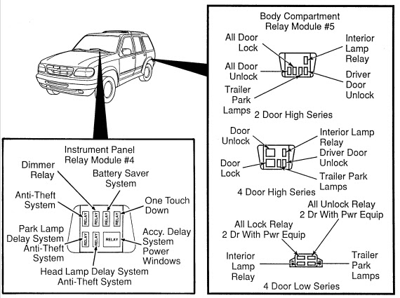 Ford Explorer XLT 4.0L 2wd (1998) - fuse box diagram ...