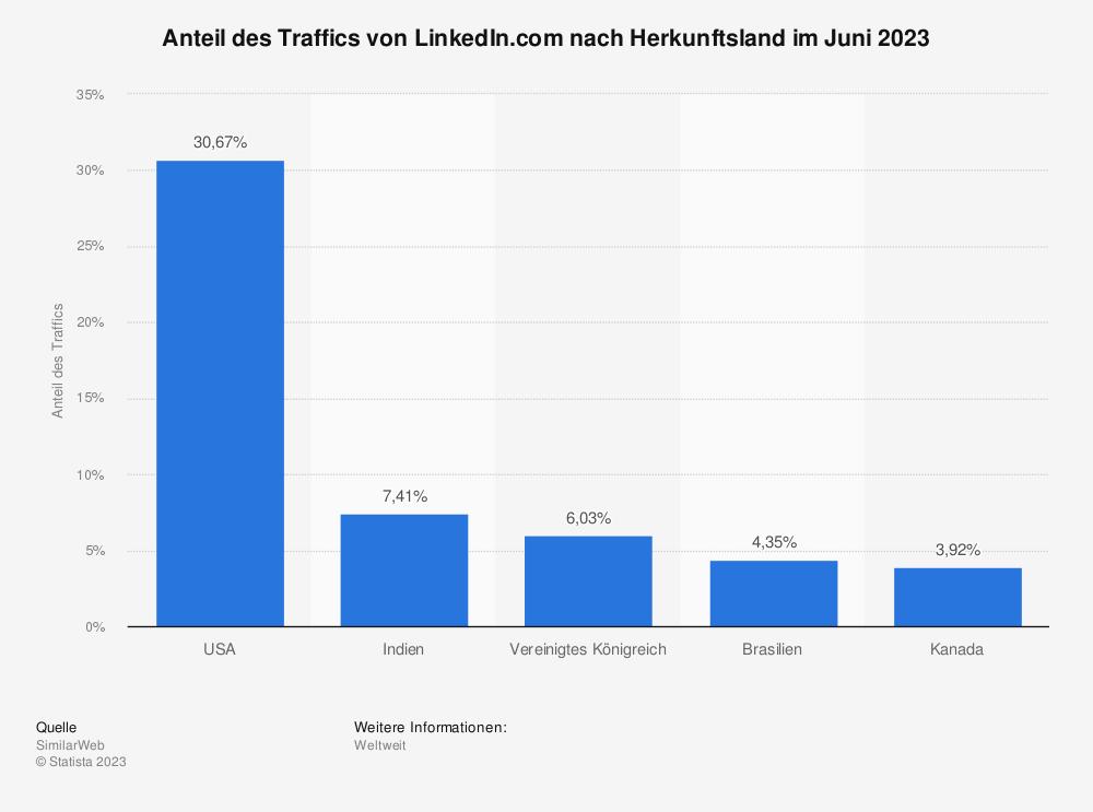 Statistik: Top 5 Länder weltweit mit dem größten Anteil an den Nutzern von LinkedIn im Oktober 2014  | Statista