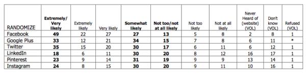 AP twitter poll