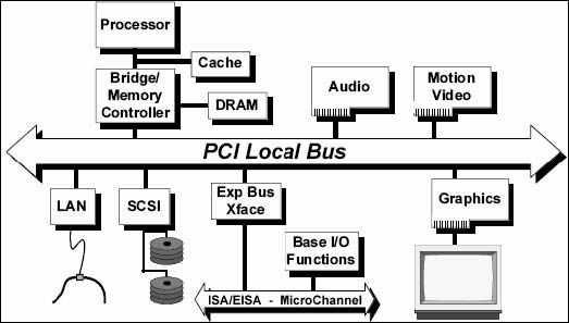 PCI-system-khối-sơ đồ của
