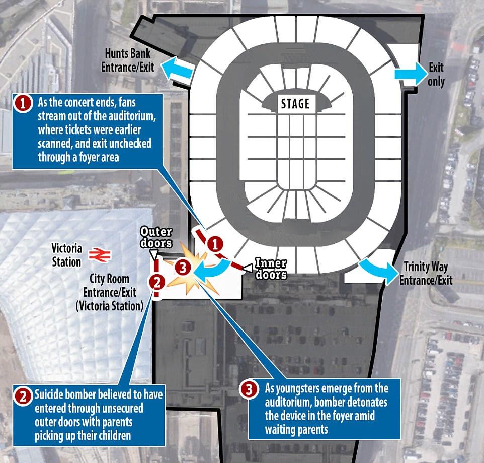 Acredita-se que o bombista tenha entrado em uma área do vestíbulo do local através de portas abertas para permitir que jovens fãs de música deixassem