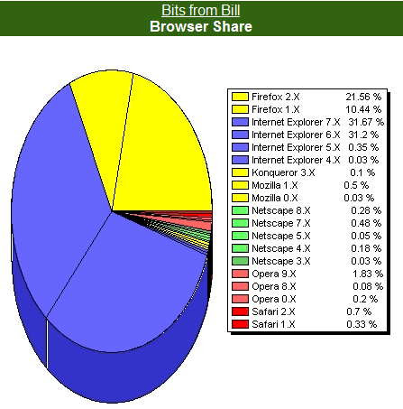 Browser usage today on Bits from Bill