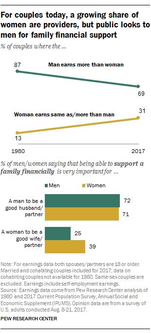 Men Seen As Financial Providers In Us Even As Womens