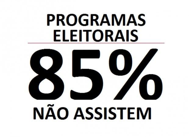 Trackings revelam que 85% não estão assistindo aos programas de televisão do horário gratuito eleitoral no 2º turno