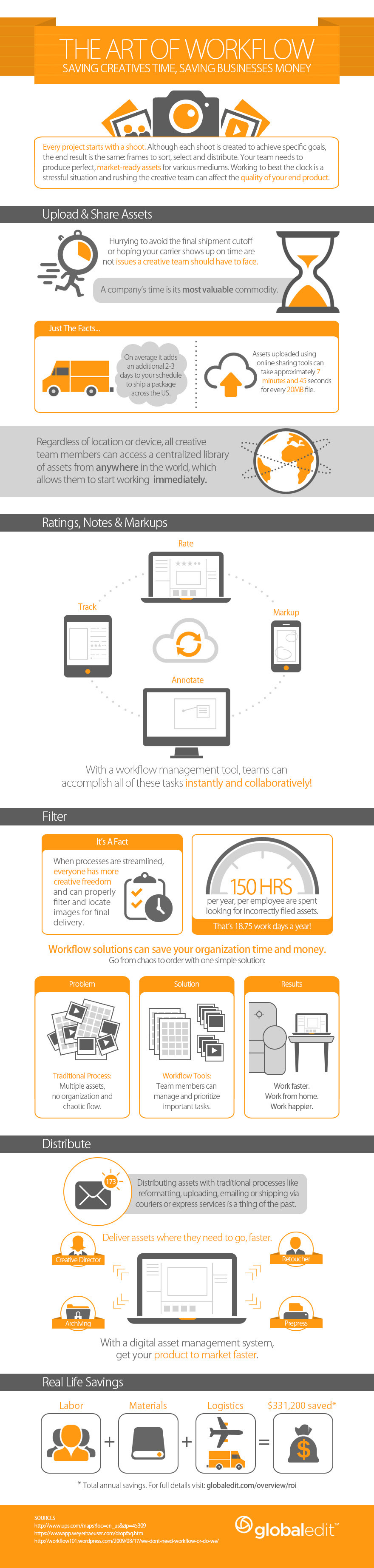Infographic: The Art of Workflow #infographic