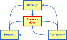 Business Model Triangle