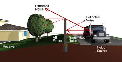 Sound Barrier Diagram