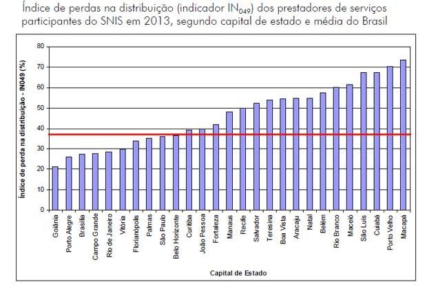 Gráfico mostra o índice de perda de água em todas as capitais do país (Foto: Ministério das Cidades/Reprodução)