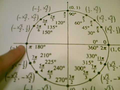 Easily Memorize the Unit Circle - YouTube