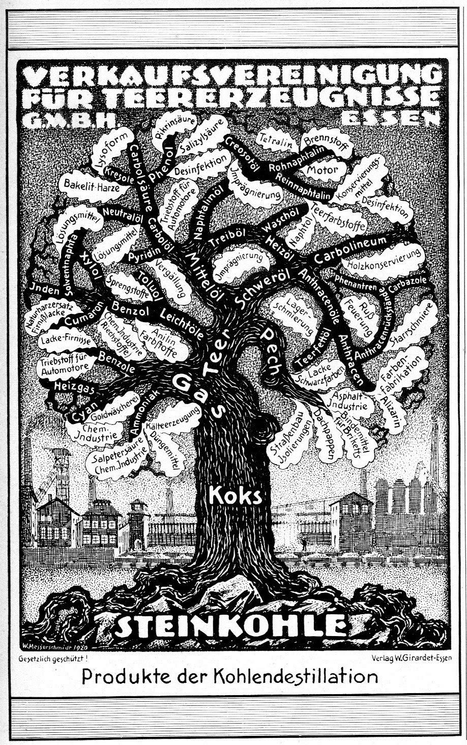 Verkaufsvereinigung für Teererzeugnisse G.m.b.H., Essen. Illustrirte Zeitung (1921)