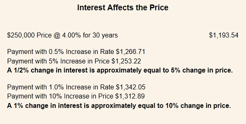 interest affects price.png