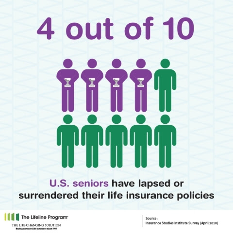 Four Out of Ten Seniors Lapse or Surrender Life Insurance ...