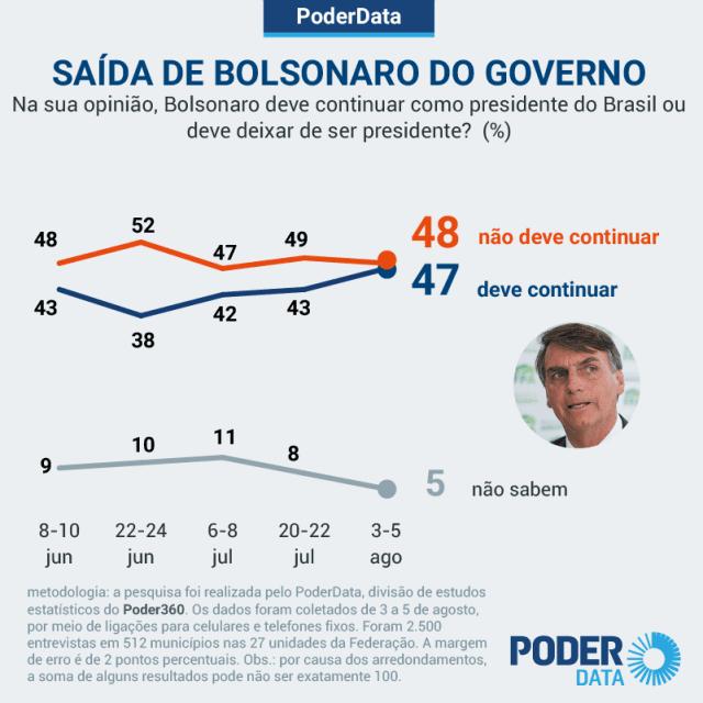 Pesquisa mostra Brasil dividido sobre Bolsonaro