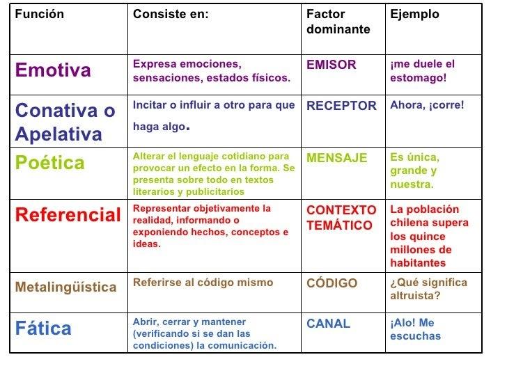 La Comunicacion Funciones Del Lenguaje