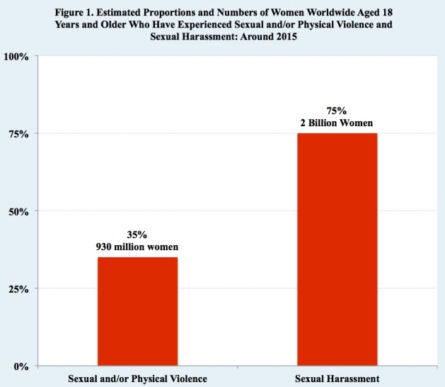Estimated Proportions and Numbers of Women Worldwide Aged 18 Years and Older Who Have Experienced Sexual and/or Physical Violence and Sexual Harassment: Around 2015