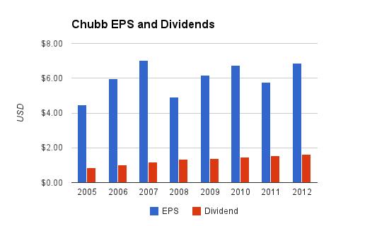 Chubb Dividend