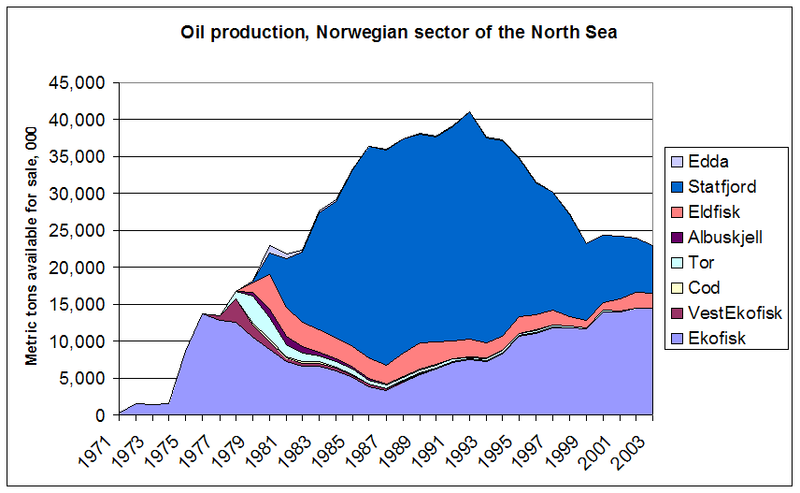 File:Oil production Norwegian North Sea.PNG