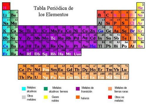 tabla periodica de los elementos atomos gallery periodic table and tabla periodica de los elementos atomos - Tabla Periodica De Los Elementos Atomos