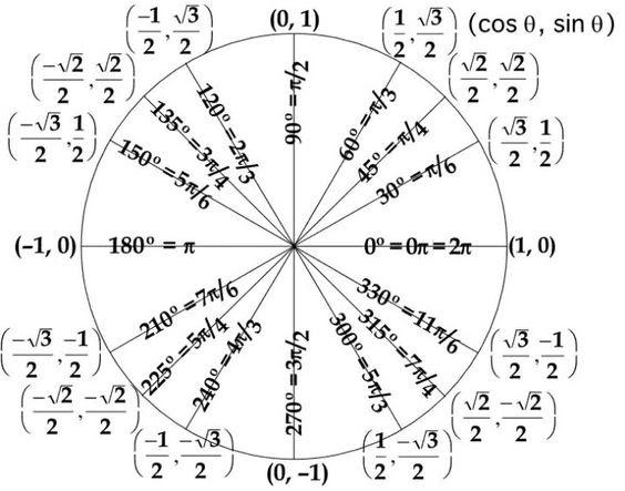 Trig unit circle | Math formulas | Pinterest | Circles and Trig ...