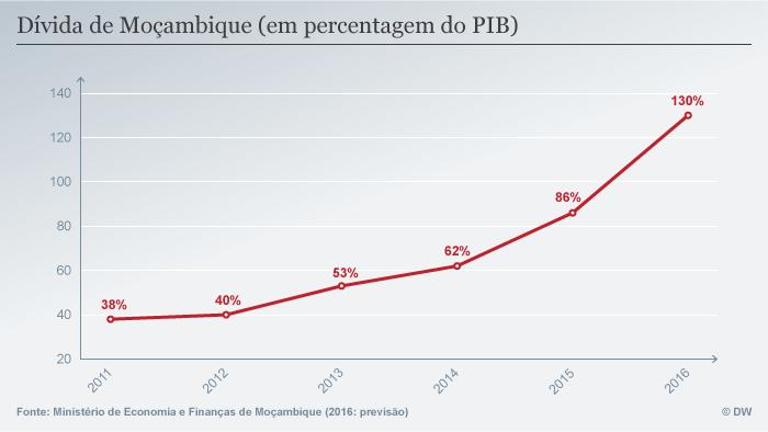 Infografik Schulden Mosambiks, portugiesisch
