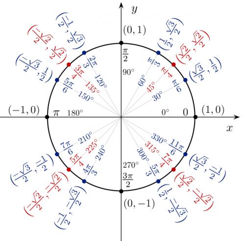 math:trigonometry