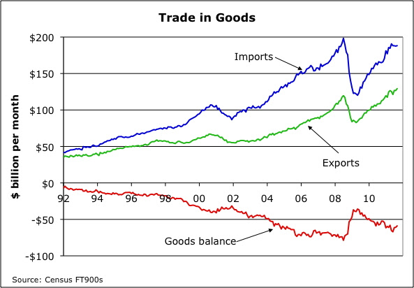 2012-01-10-ExportsImports.jpg