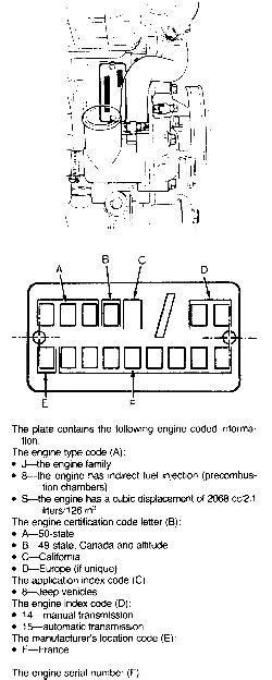 | Repair Guides | Serial Number Identification | Engine