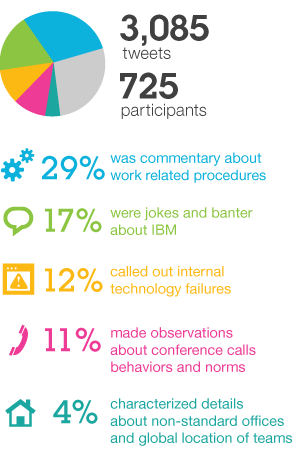 3,085 tweets, 725 participants, 29% was commentary about work related procedures, 17% were jokes and banter about IBM, 12% called out internal technology failures, 11% made observations about conference calls behaviors and norms, 4% characterized details about non-standard offices and global location of teams