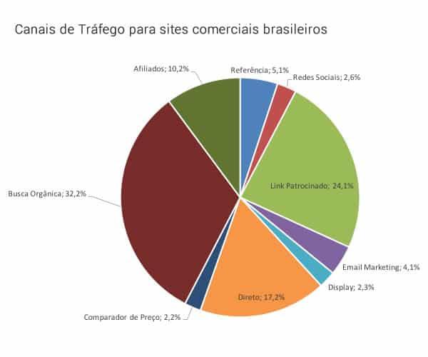 Canais de Tráfego: Participação SEO Links Patrocinados E-mail Marketing Direto Referência etc