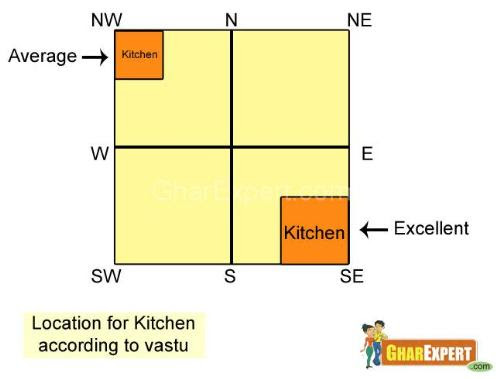 Kitchen Vastu Vastu Tips For Kitchen Vastu For Kitchen Vastu