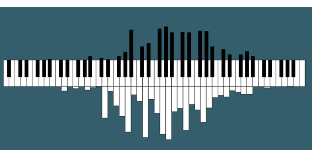 Visualizing the Notes Played in Songs on a Piano-Turned-Histogram