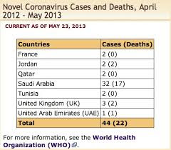 virus mers boleh membawa mati, Virus MERS (Middle East Respiratory Syndrome) | Sindrom Paru-paru Asia Barat