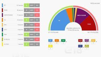 El pacteclosques de TV3 i Catalunya Ràdio, mostrant l'empat a 175