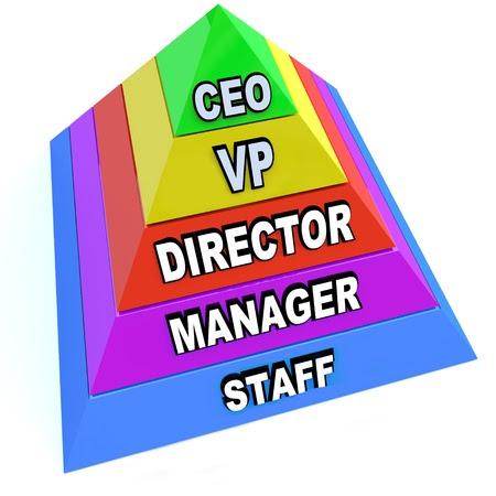 http://us.123rf.com/450wm/iqoncept/iqoncept1105/iqoncept110500036/9552318-una-piramide-che-rappresenta-i-livelli-di-posizioni-e-catena-di-comando-all-interno-di-una-organizza.jpg?ver=6
